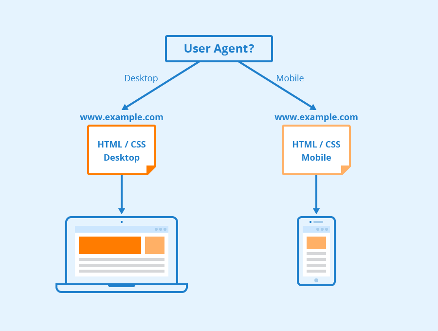 optimized mobile first indexing