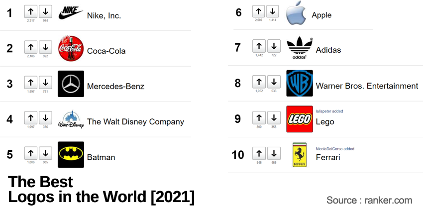 ranking of top logos in the world in 2021