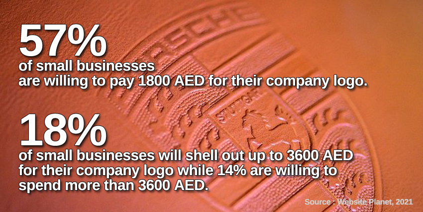 statistics on how much small businesses in UAE are willing to spending for designing a professional logo in dubai and abu dhabi